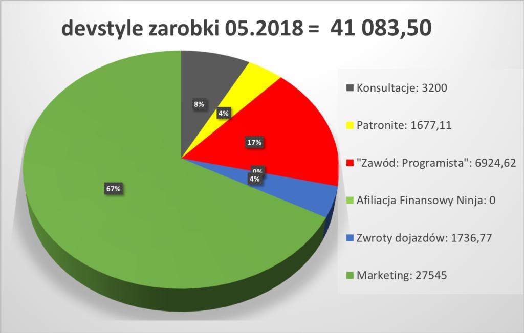 devstyle-income-05-2018